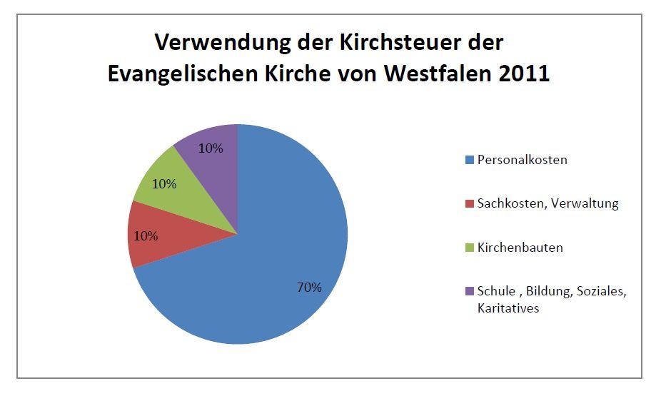 Warum Kirchensteuer
